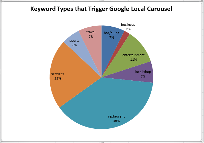 Keywords in Local Carousel