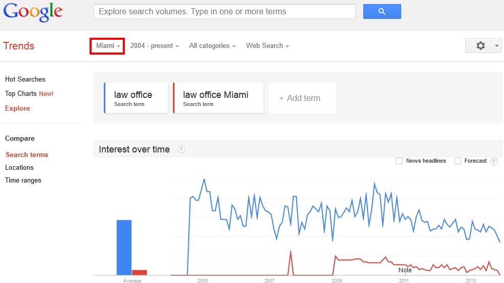 Google Trends - Web Search interest- law office, law office miami - Miami (United States), 2004 - present 2013-11-13 17-11-00