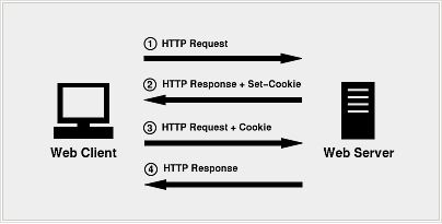 How to reduce cookies size and why is important?