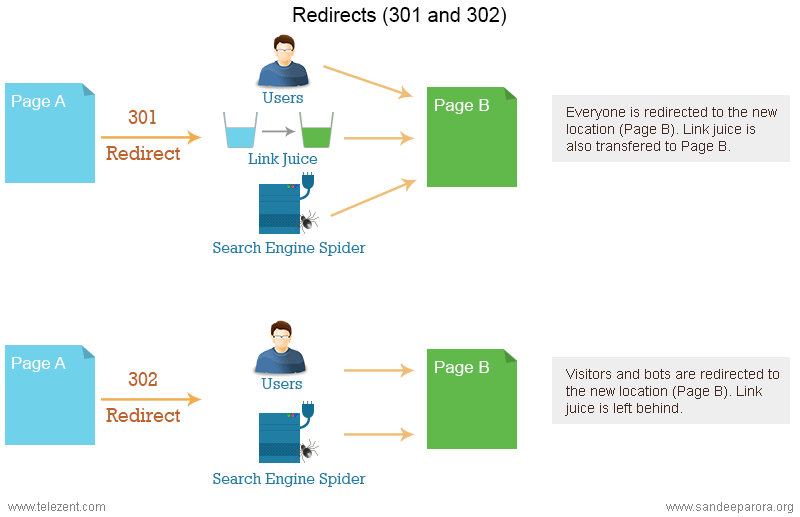 on-page SEO 301-302-redirect
